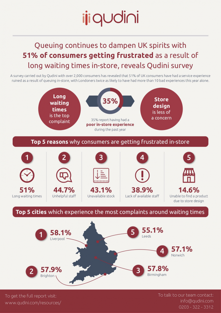 Infographic Top Customer Complaint Reasons In Retail Qudini