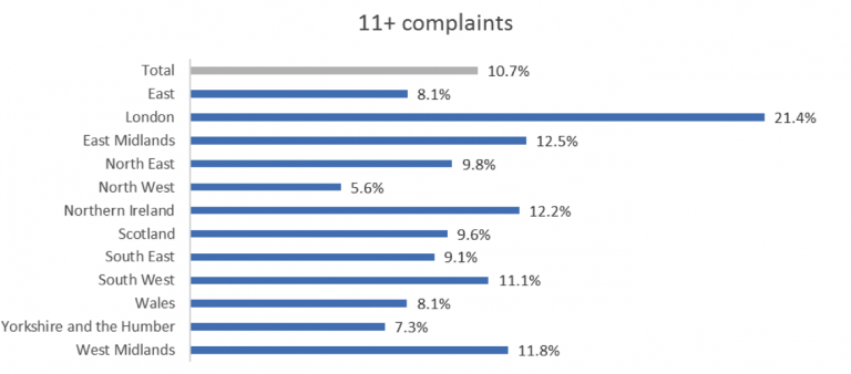 Graph Poor Customer Experience Complaints In Retail By Geography Qudini