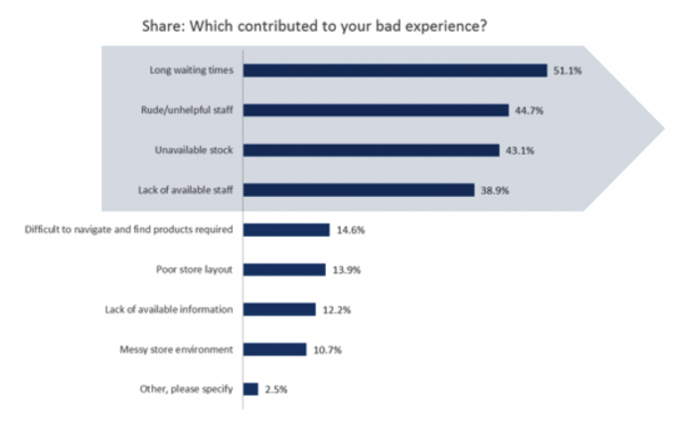 Top Cause Of Poor Customer Experience Within Retail