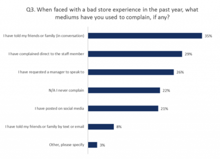 Graph How Customers Complain In The Event Of A Poor Experience Qudini