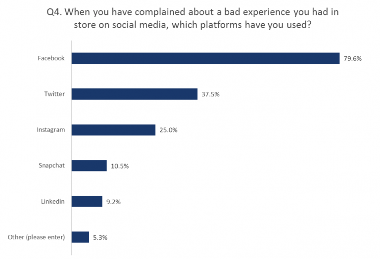 Graph Customer Use Of Social Media Channels To Complain About Store Experience Qudini