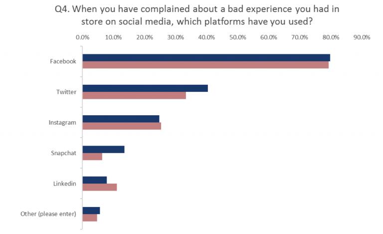 Graph Gender Men Vs Women Use Of Social Media To Complain Qudini